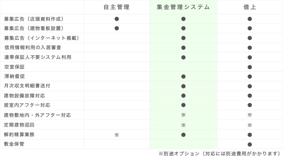 管理系比較表