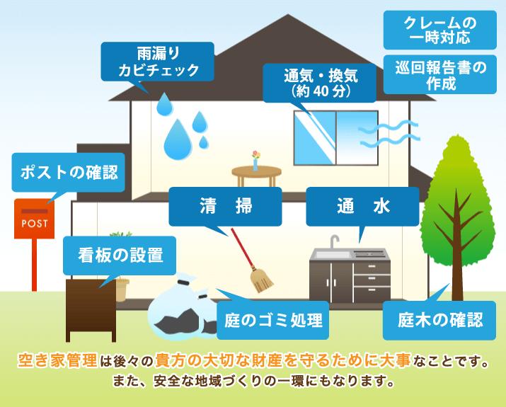 空き家管理サービス内容