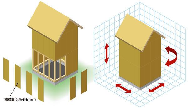 構造 モノコック工法