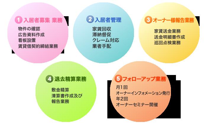 エイブルネットワーク福島 管理システム